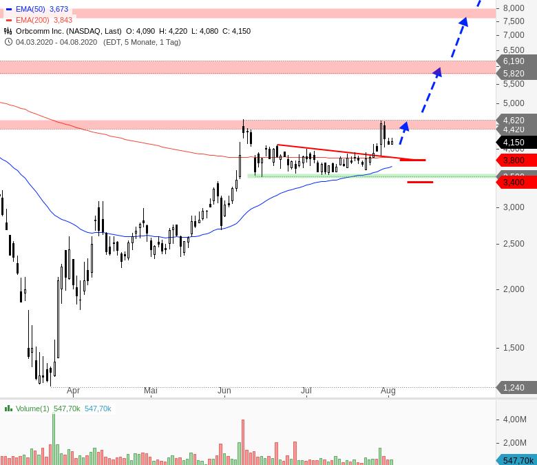 Rainman-Trading-Tradingchancen-bei-US-Techwerten-Chartanalyse-André-Rain-GodmodeTrader.de-7