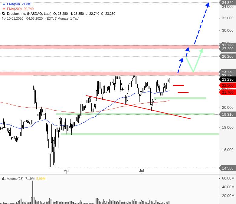 Rainman-Trading-Tradingchancen-bei-US-Techwerten-Chartanalyse-André-Rain-GodmodeTrader.de-8