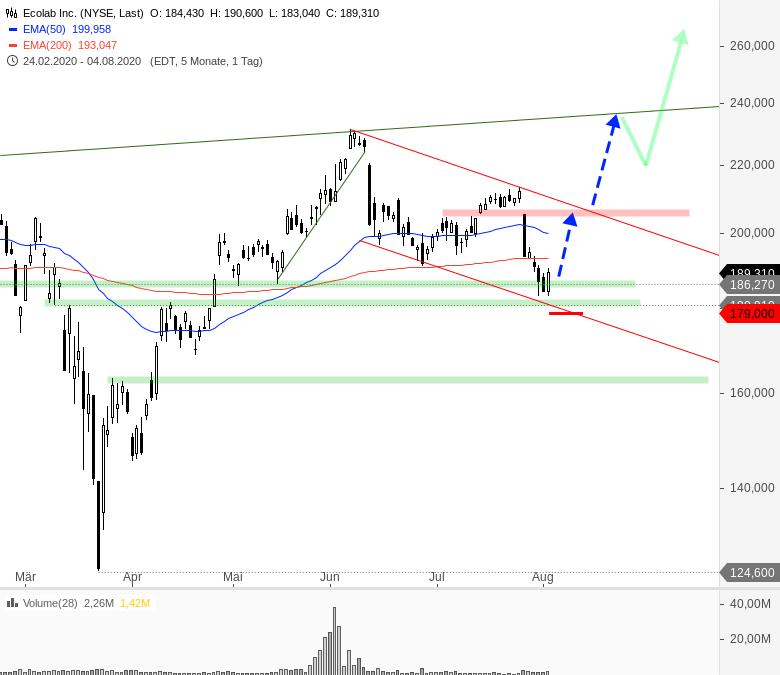 Rainman-Trading-Tradingchancen-bei-US-Techwerten-Chartanalyse-André-Rain-GodmodeTrader.de-9