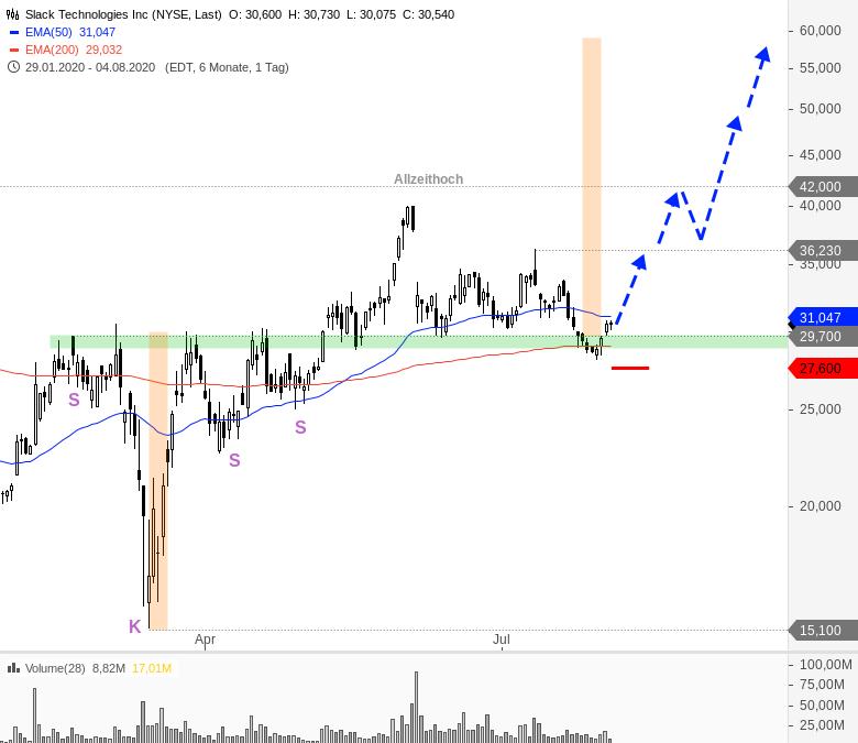 Rainman-Trading-Tradingchancen-bei-US-Techwerten-Chartanalyse-André-Rain-GodmodeTrader.de-10