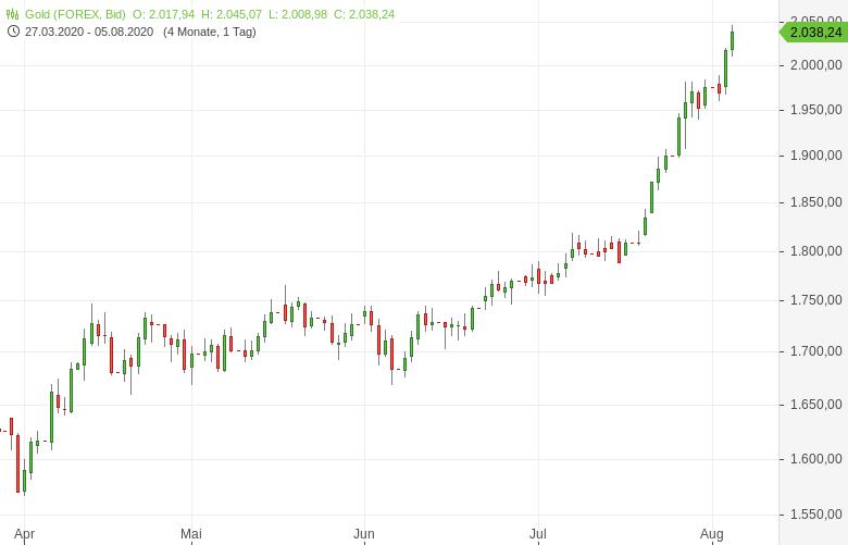 Gold-knackt-2-000-US-Dollar-Marke-Tomke-Hansmann-GodmodeTrader.de-1