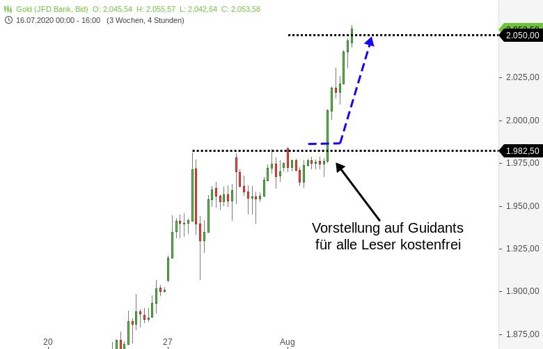 Gold-Zielprojektion-erreicht-es-wird-gefeiert-Kommentar-Harald-Weygand-GodmodeTrader.de-1