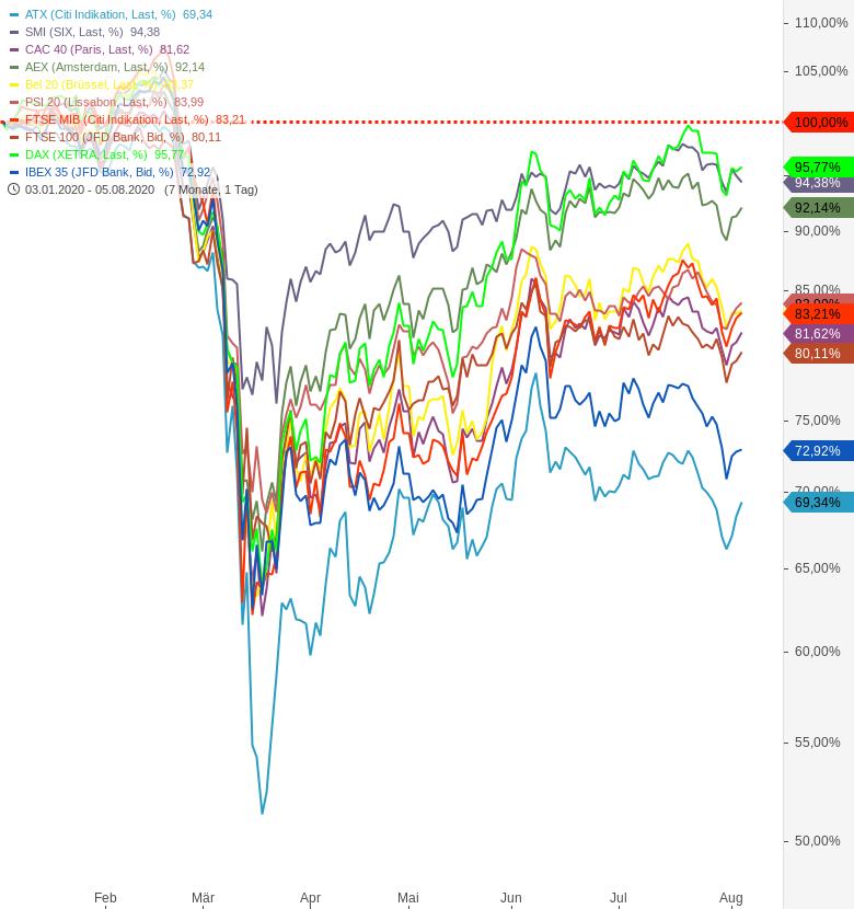 Europa-seit-Jahresbeginn-DAX-ist-der-technisch-stärkste-Index-Chartanalyse-Harald-Weygand-GodmodeTrader.de-1