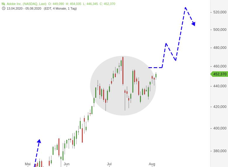 Diese-US-Aktie-dürfte-in-Kürze-durchstarten-Chartanalyse-Harald-Weygand-GodmodeTrader.de-1