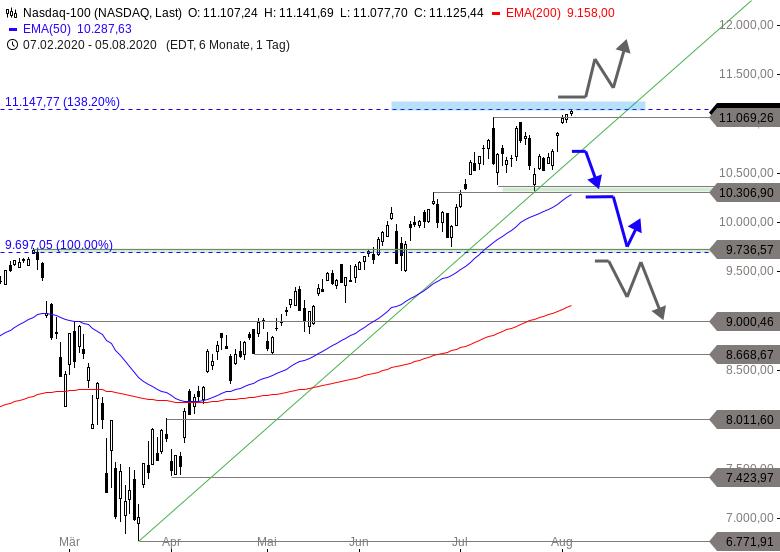 NASDAQ-100-Wird-der-Bulle-jetzt-auf-die-Hörner-genommen-Chartanalyse-Thomas-May-GodmodeTrader.de-1