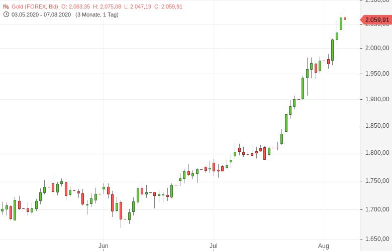 """""""Gold-3-000-US-Dollar-in-18-Monaten-Tomke-Hansmann-GodmodeTrader.de-1"""""""