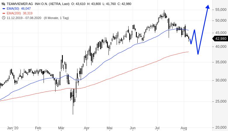 Zwei-potentiell-bullische-Aktien-aber-nur-eine-wäre-ein-direkter-Kauf-Rene-Berteit-GodmodeTrader.de-1