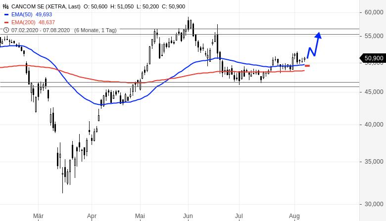 Zwei-potentiell-bullische-Aktien-aber-nur-eine-wäre-ein-direkter-Kauf-Rene-Berteit-GodmodeTrader.de-2