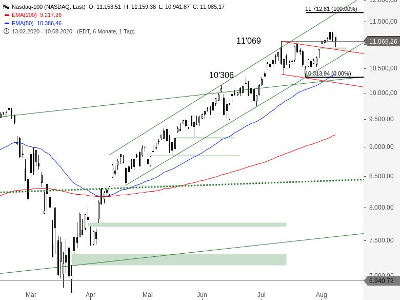 NASDAQ-100-Spannender-Tag-steht-an-Chartanalyse-Alexander-Paulus-GodmodeTrader.de-1