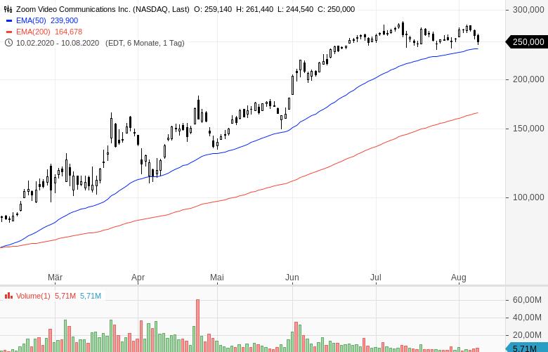 Superreiche-Anleger-erhöhen-ihre-Cashquote-Kommentar-Oliver-Baron-GodmodeTrader.de-3
