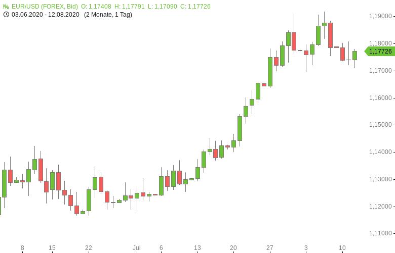 FX-Mittagsbericht-US-Dollar-fällt-wieder-zurück-Tomke-Hansmann-GodmodeTrader.de-1