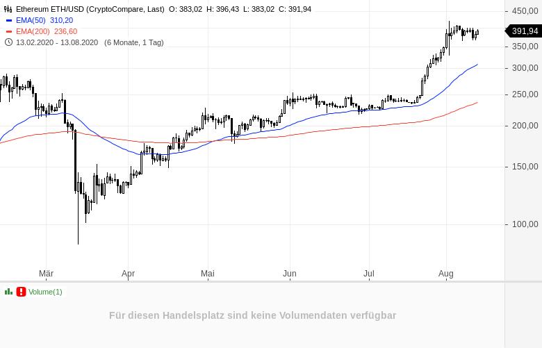 ETHER-Auf-dem-Weg-zu-450-USD-Kommentar-Sascha-Huber-GodmodeTrader.de-1