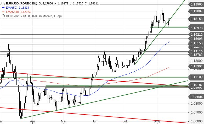 EUR-USD-Tagesausblick-Die-Bullen-drehen-auf-Chartanalyse-Bastian-Galuschka-GodmodeTrader.de-2
