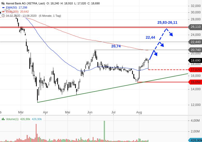 Aarealbank Aktie