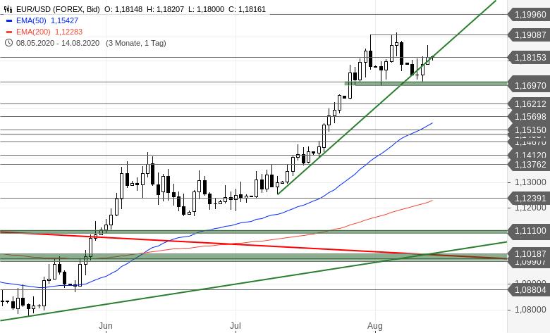 EUR-USD-Tagesausblick-Vorsicht-Datenflut-Chartanalyse-Bastian-Galuschka-GodmodeTrader.de-2