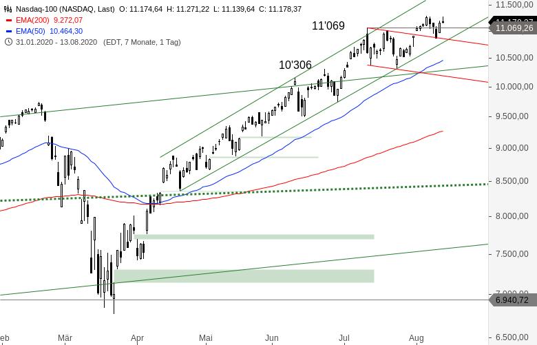 NASDAQ-100-Wann-geben-die-Bullen-endlich-Ruhe-Chartanalyse-Alexander-Paulus-GodmodeTrader.de-1