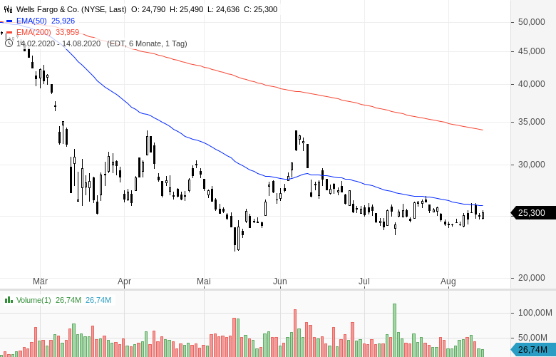 Warren-Buffett-verkauft-Bankaktien-und-kauft-Barrick-Gold-Chartanalyse-Oliver-Baron-GodmodeTrader.de-1