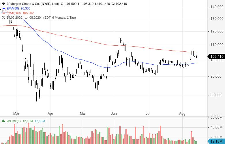 Warren-Buffett-verkauft-Bankaktien-und-kauft-Barrick-Gold-Chartanalyse-Oliver-Baron-GodmodeTrader.de-2