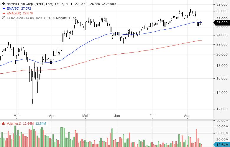 Warren-Buffett-verkauft-Bankaktien-und-kauft-Barrick-Gold-Chartanalyse-Oliver-Baron-GodmodeTrader.de-4