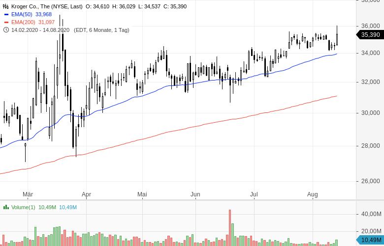 Warren-Buffett-verkauft-Bankaktien-und-kauft-Barrick-Gold-Chartanalyse-Oliver-Baron-GodmodeTrader.de-5
