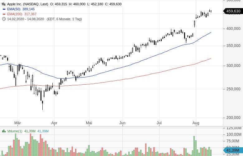 Warren-Buffett-verkauft-Bankaktien-und-kauft-Barrick-Gold-Chartanalyse-Oliver-Baron-GodmodeTrader.de-6