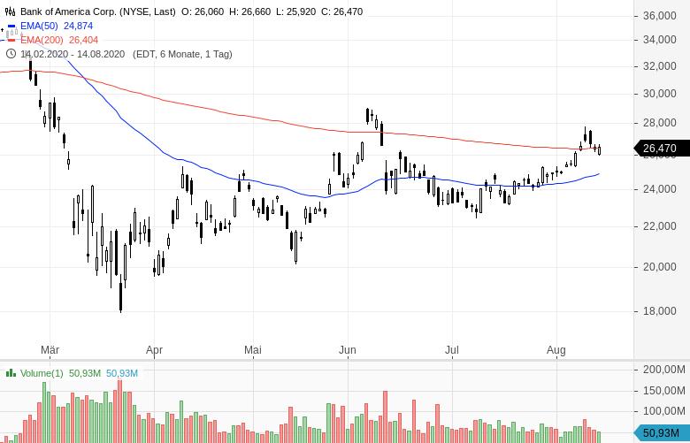 Warren-Buffett-verkauft-Bankaktien-und-kauft-Barrick-Gold-Chartanalyse-Oliver-Baron-GodmodeTrader.de-3
