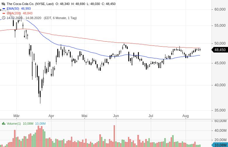 Warren-Buffett-verkauft-Bankaktien-und-kauft-Barrick-Gold-Chartanalyse-Oliver-Baron-GodmodeTrader.de-8
