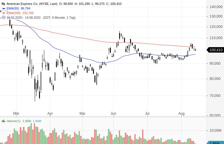 Warren-Buffett-verkauft-Bankaktien-und-kauft-Barrick-Gold-Chartanalyse-Oliver-Baron-GodmodeTrader.de-9