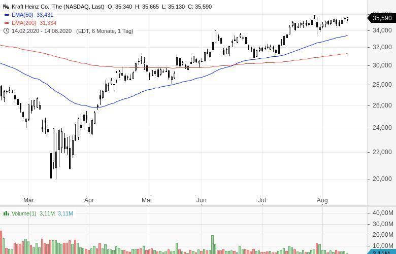 Warren-Buffett-verkauft-Bankaktien-und-kauft-Barrick-Gold-Chartanalyse-Oliver-Baron-GodmodeTrader.de-10