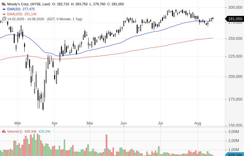 Warren-Buffett-verkauft-Bankaktien-und-kauft-Barrick-Gold-Chartanalyse-Oliver-Baron-GodmodeTrader.de-11