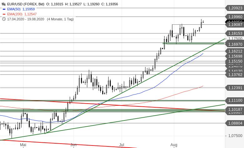 EUR-USD-Tagesausblick-Ausbruch-aus-der-Range-Chartanalyse-Bastian-Galuschka-GodmodeTrader.de-2