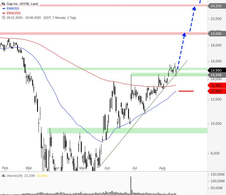 Rainman-Trading-Chartanalyse-André-Rain-GodmodeTrader.de-9