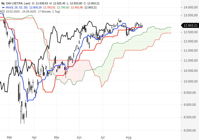 Aktien-Gold-Bitcoin-Alles-steigt-weiter-Chartanalyse-Oliver-Baron-GodmodeTrader.de-1
