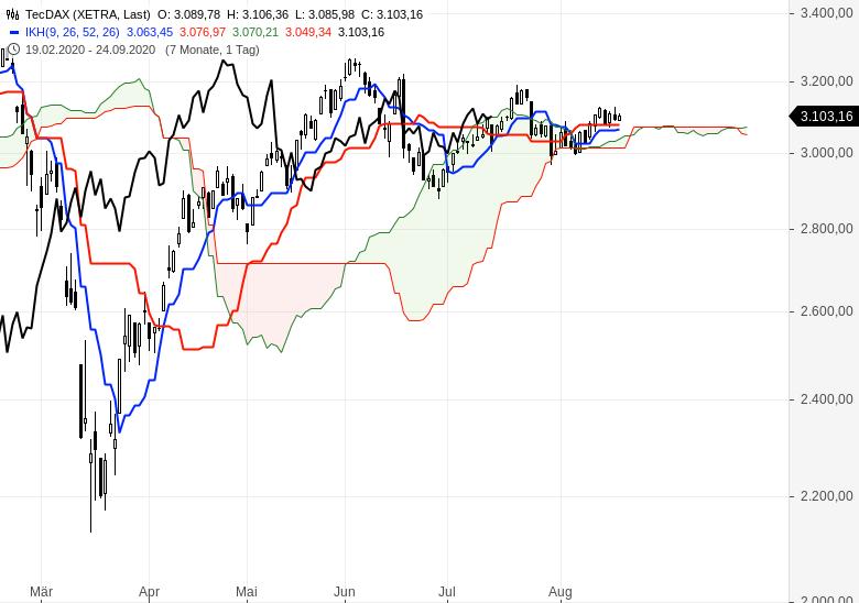 Aktien-Gold-Bitcoin-Alles-steigt-weiter-Chartanalyse-Oliver-Baron-GodmodeTrader.de-2