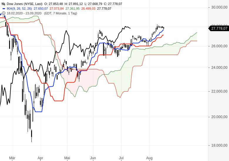 Aktien-Gold-Bitcoin-Alles-steigt-weiter-Chartanalyse-Oliver-Baron-GodmodeTrader.de-4