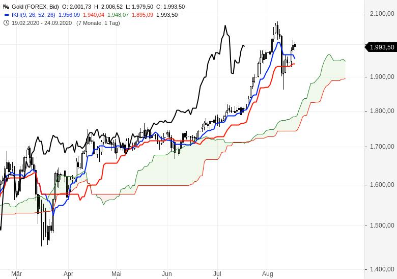 Aktien-Gold-Bitcoin-Alles-steigt-weiter-Chartanalyse-Oliver-Baron-GodmodeTrader.de-8