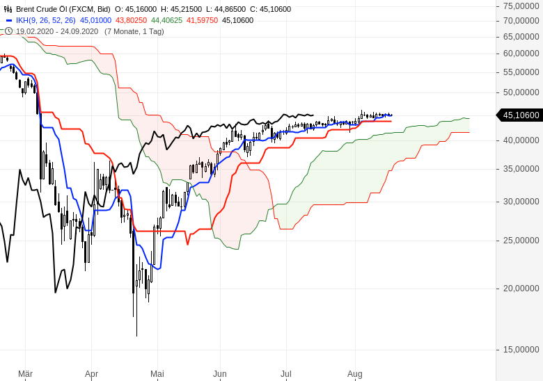 Aktien-Gold-Bitcoin-Alles-steigt-weiter-Chartanalyse-Oliver-Baron-GodmodeTrader.de-9