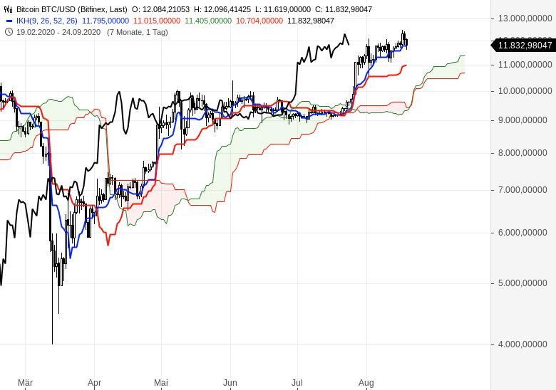 Aktien-Gold-Bitcoin-Alles-steigt-weiter-Chartanalyse-Oliver-Baron-GodmodeTrader.de-10