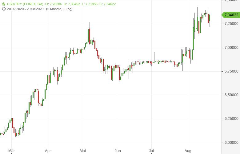 USD-TRY-Türkische-Notenbank-zieht-den-Kopf-vor-Erdogan-ein-Chartanalyse-Bernd-Lammert-GodmodeTrader.de-1