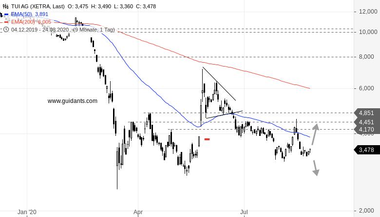 K-S-TUI-und-ELI-LILLY-Bei-zweien-dieser-Aktien-wäre-ich-vorsichtig-Rene-Berteit-GodmodeTrader.de-3