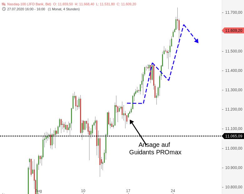 NASDAQ100-Ich-meine-das-war-doch-gut-Chartanalyse-Harald-Weygand-GodmodeTrader.de-1
