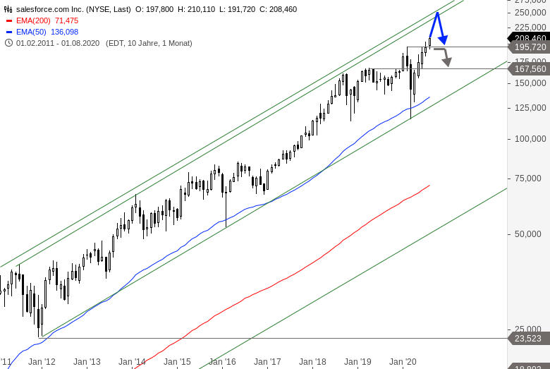 SALESFORCE-COM-Vor-Aufnahme-in-den-Dow-Jones-Chartanalyse-Alexander-Paulus-GodmodeTrader.de-2