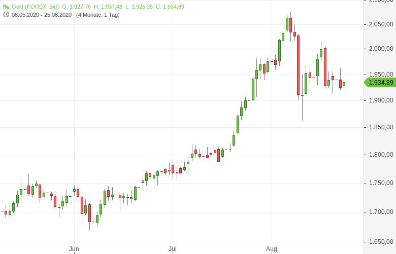 Gold-profitiert-von-schwächerem-US-Dollar-und-Covid-19-Sorgen-Tomke-Hansmann-GodmodeTrader.de-1