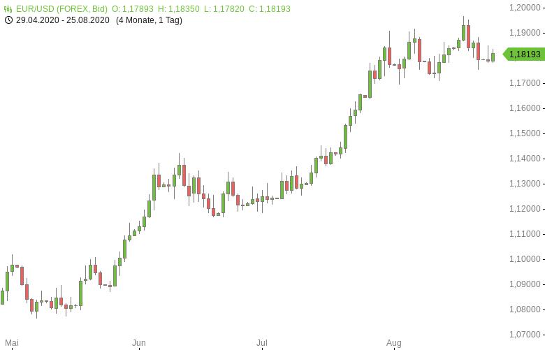 EUR-USD-Ifo-Geschäftsklima-hellt-sich-weiter-auf-Chartanalyse-Tomke-Hansmann-GodmodeTrader.de-1