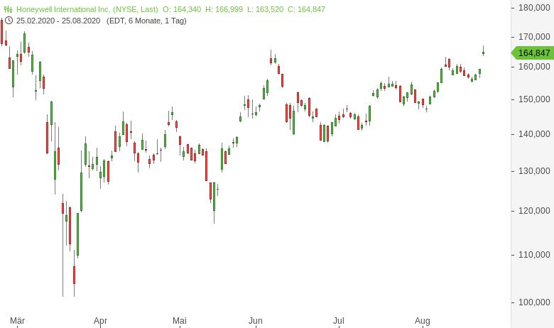 DowJones-Salesforce-Amgen-Honeywell-ersetzen-Exxon-Pfizer-Raytheon-Chartanalyse-Harald-Weygand-GodmodeTrader.de-3