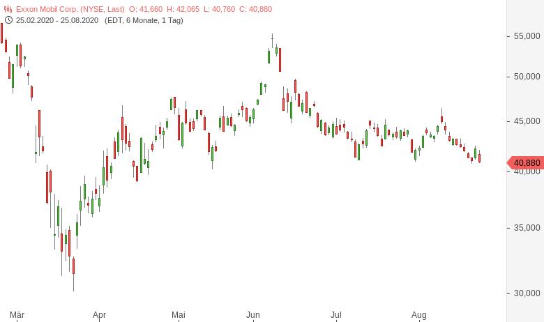DowJones-Salesforce-Amgen-Honeywell-ersetzen-Exxon-Pfizer-Raytheon-Chartanalyse-Harald-Weygand-GodmodeTrader.de-4