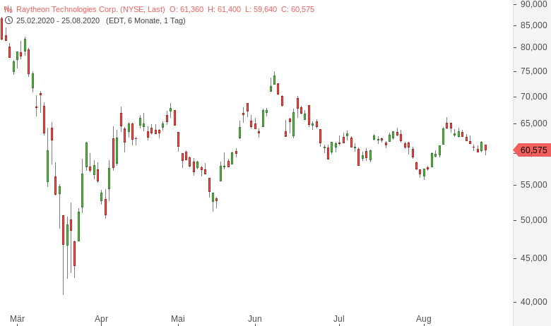 DowJones-Salesforce-Amgen-Honeywell-ersetzen-Exxon-Pfizer-Raytheon-Chartanalyse-Harald-Weygand-GodmodeTrader.de-5