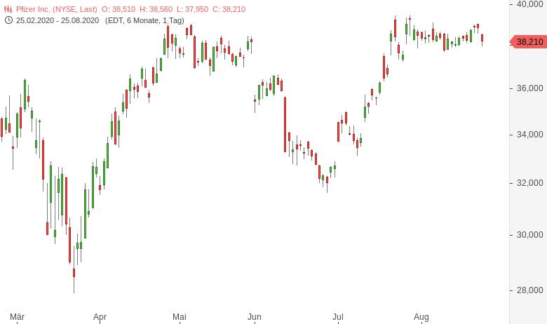 DowJones-Salesforce-Amgen-Honeywell-ersetzen-Exxon-Pfizer-Raytheon-Chartanalyse-Harald-Weygand-GodmodeTrader.de-6