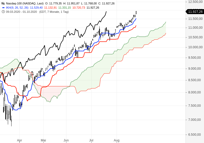 Rekordjagd-an-der-Wall-Street-geht-weiter-Chartanalyse-Oliver-Baron-GodmodeTrader.de-2