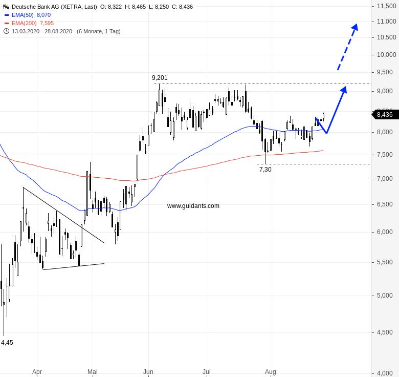 Deutsche Bank Endlich Geschafft Onvista